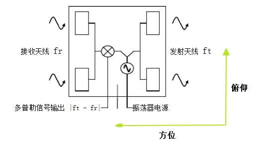 <File:传感器天线.png>