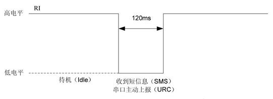 短信或URC上报时RI电平变化