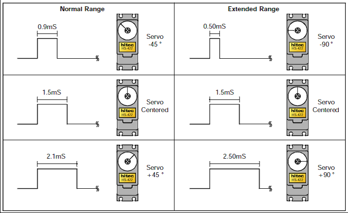 舵机角度与PWM信号的关系.png