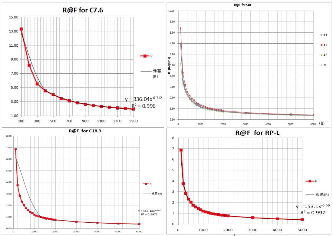 薄膜压力-电阻曲线图.png