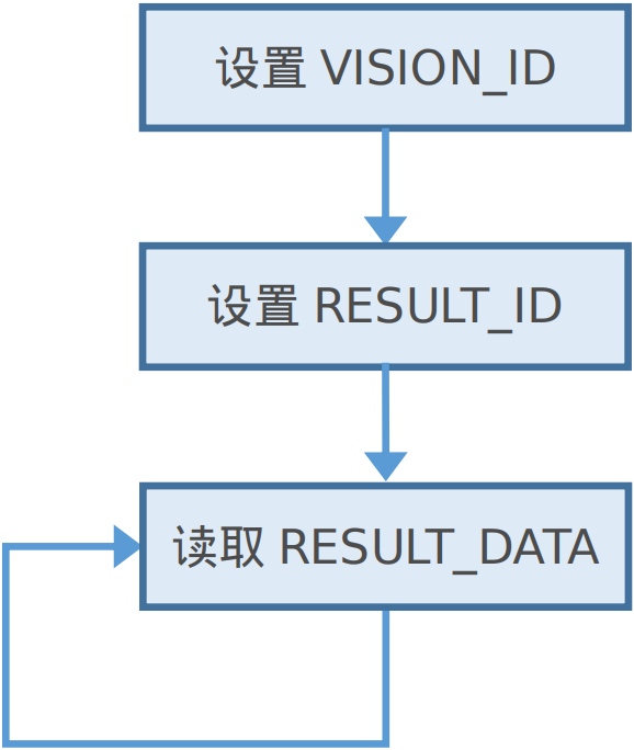 读取检测结果.png