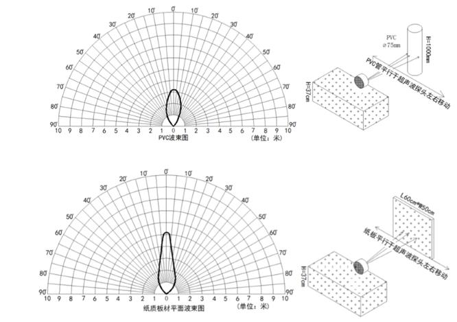 波束指向特性示意图