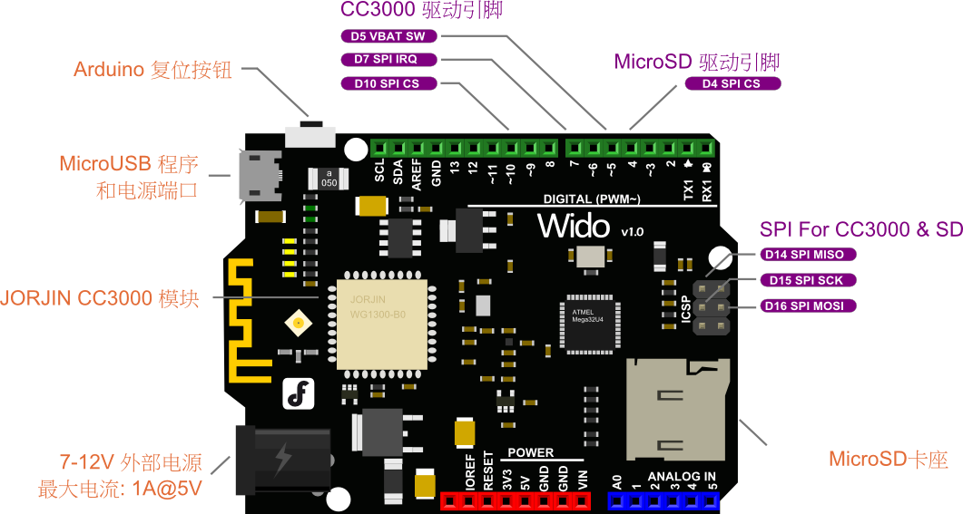 Fig1: Wido Pin Out