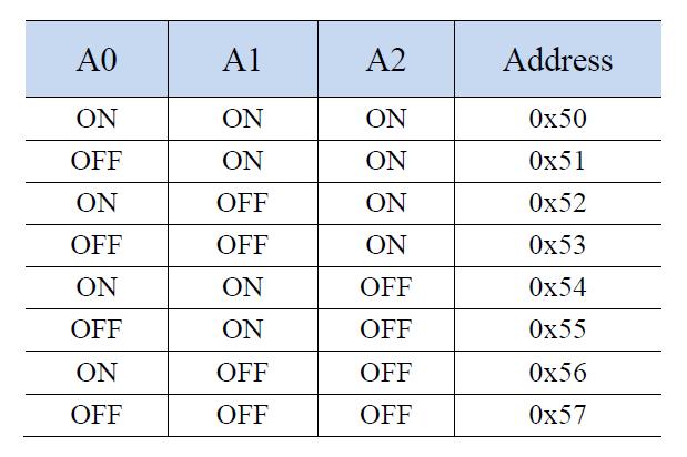 Gravity-I2C EEPROM存储模块真值表