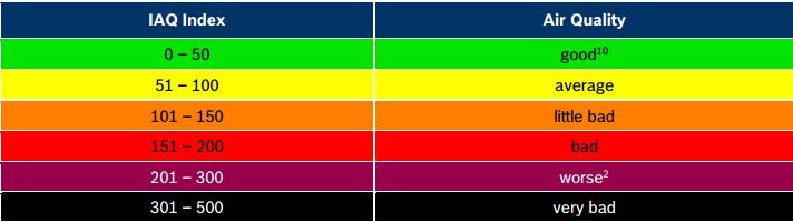 室内空气质量指数对照表