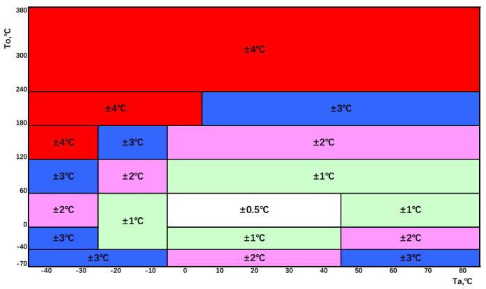 TS01测量精度梯度变化示意图