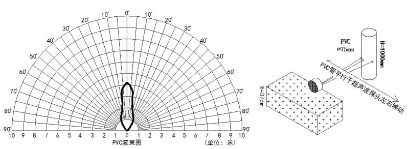 ULS波束指向特性示意图