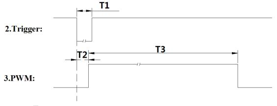 PWM时序图