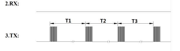 自动输出时序图