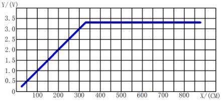 电压距离关系图
