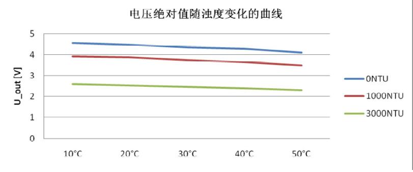 电压绝对值随温度变化曲线