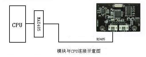 模块与PCU连接示意图