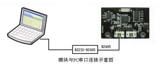 模块与PC 窜口连接示意图