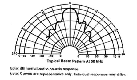 方向角 15°(-6dB)