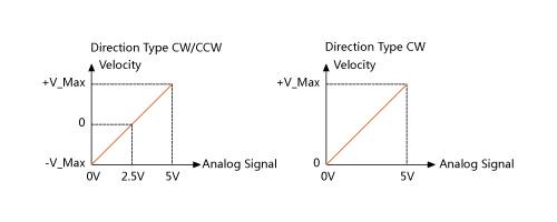 Veyron_2x12A_2x25A_Analog_Range.jpg