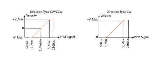 Veyron_2x12A_2x25A_PPM_Range.jpg