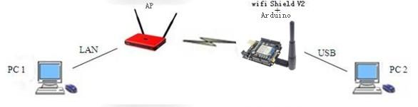 <File:Wifi> shield V2_2.jpg